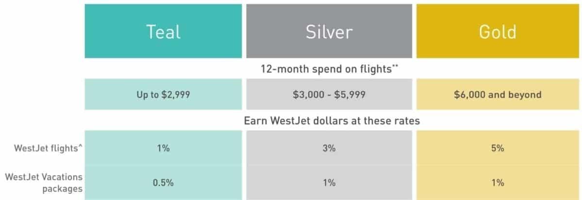 westjet world elite mastercard review